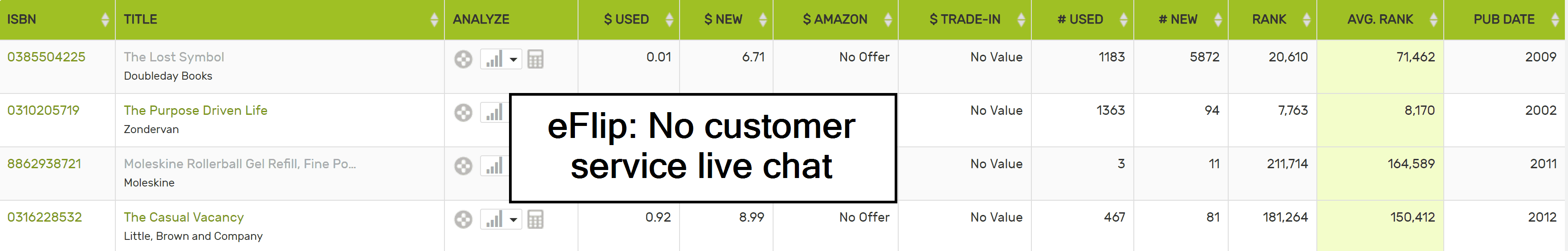 eFlip No Customer Service Live Chat