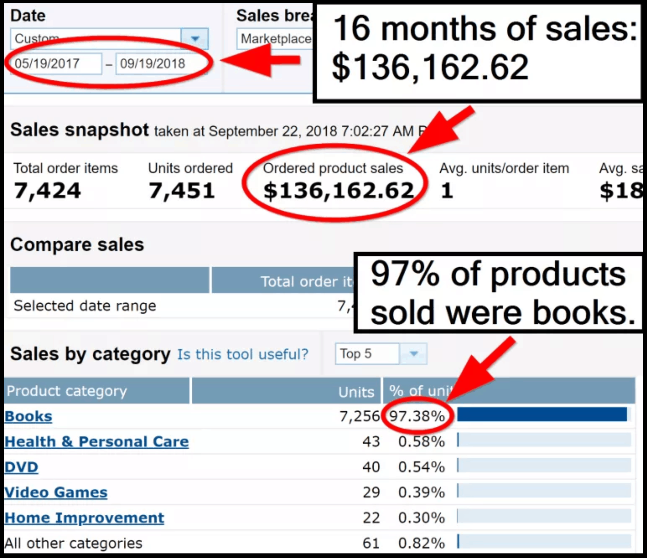 $136,162 in 16 months with Amazon FBA